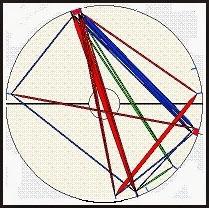 Astroloji De Transit Neye Denir ?